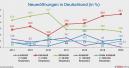 Kleinstadt-Trend ungebrochen