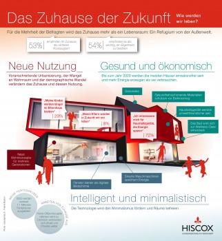 So sieht das Zuhause der Zukunft aus, wie es in der Hiscox-Studie dargestellt wird.