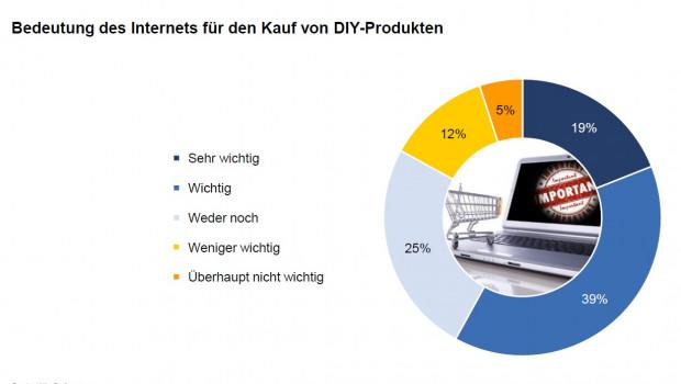 """Für den Kauf von DIY-Produkten hat das Internet einen wichtigen Stellenwert. 19 Prozent der in der aktuellen Baumarktstudie von Konzept & Markt und dem Dähne Verlag Befragten geben an, dass das Internet """"sehr wichtig"""" für den Kauf von DIY-Produkten sei."""
