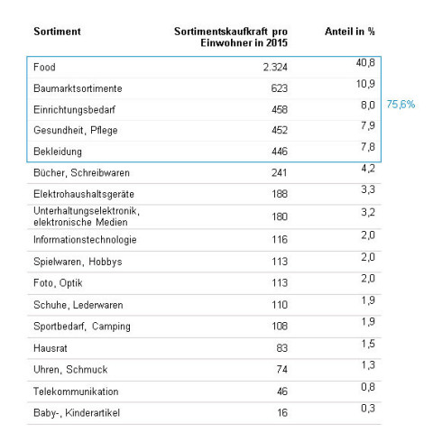 Bei der Sortimentskaufkraft liegen die Baumarktsortimente auf Platz 2.