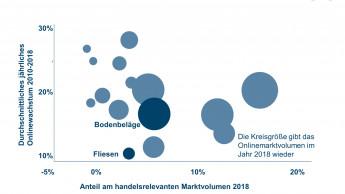 Markt für Bodenbeläge schrumpfte 2018