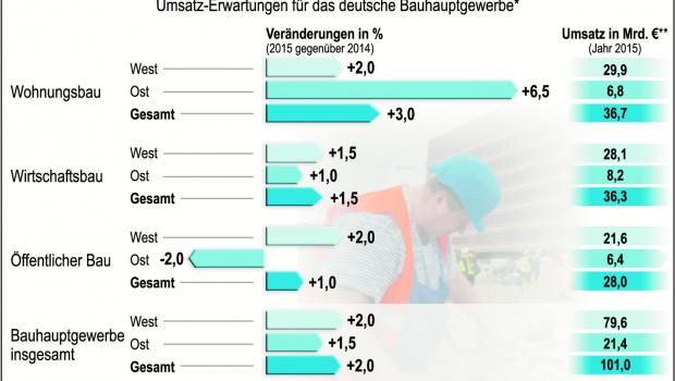Bauprognose 2015 des Hauptverbands der Deutschen Bauindustrie.
