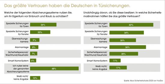Das größte Vertrauen haben die Deutschen in Türsicherungen