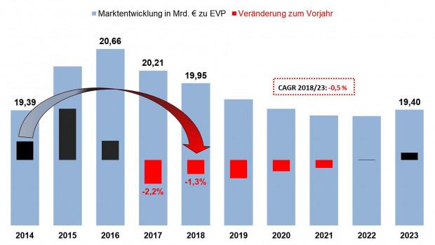 2018 ist der Umsatz mit Möbeln nach Berechnungen von IFH Köln und BBE Handelsberatung um 1,3 Prozent zurück gegangen. [Bild: IFH Köln, 2019]