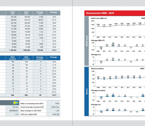 Statistics Home Improvement Retail Europe