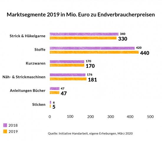 Die Marktentwicklung Handarbeit 2019 in Deutschland nach Segmenten (Initiative Handarbeit).
