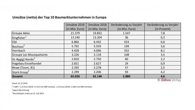 Das Ranking der Top 10 des europäischen Baumarkthandels 2019 ist Teil der Statistics Home Improvement Retail 2020, die der Dähne Verlag im August veröffentlicht.