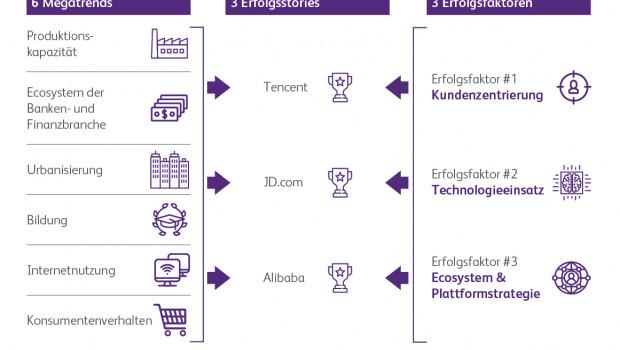 New Retail China in der Analyse von Bearing Point: sechs Megatrends, drei Erfolgsbeispiele und drei zentrale Erfolgsfaktoren.