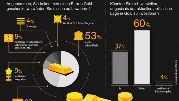 """Jeder zehnte Deutsche würde sein Gold im Garten vergraben - da muss der Begriff """"Nutzgarten"""" neu definiert werden."""