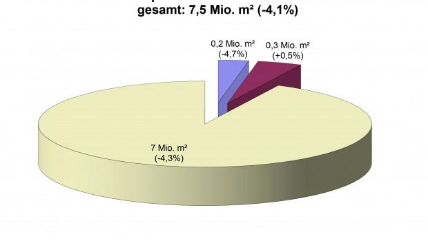 Die deutsche Parkettproduktion belief sich im Gesamtjahr 2017 auf 7,53 Mio. m².