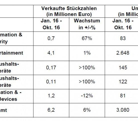 Das GfK-Handelspanel hat für den Smart-Home-Markt in vier von fünf Produktkategorien Steigerungsraten ermittelt.