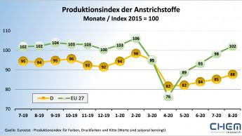 Produktion von Anstrichstoffen in Europa liegt leicht über dem Vorjahr