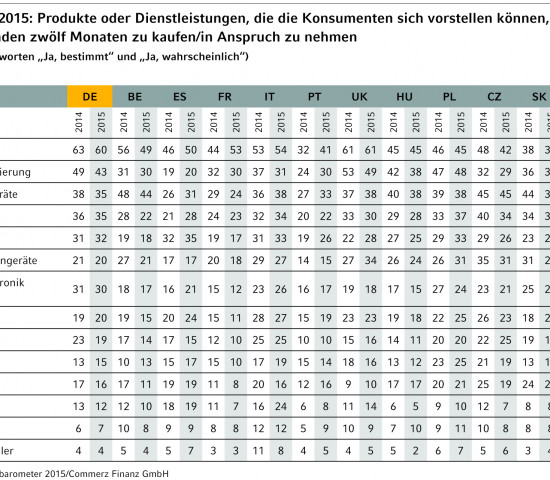 Europa-Konsumbarometer 2015: Kaufabsichten 2014 und 2015
