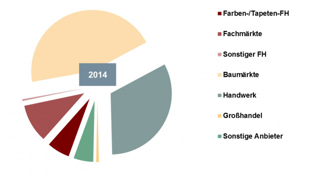 Der DIY-Handel dominiert den Vertrieb von Farben/Lacken und Tapeten mit einem Marktanteil von 45 Prozent.