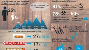 Obi und Bosch bei Heimwerkern und Profis am beliebtesten