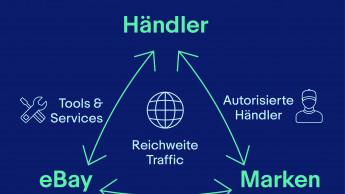 Die Win-win-Strategie für Händler und Hersteller