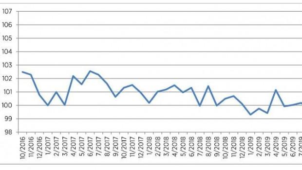 Die Verbraucherstimmung sinkt im August im Vergleich zu den Vormonaten spürbar, so das aktuelle HDE-Konsumbarometer.