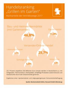 Baumärkte sind der dominierende Vertriebsweg für das Grillsegment, belegen die Zahlen von Marketmedia24.