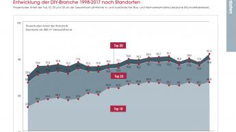 Standorte in Europa: Große drängen Kleine an den Rand