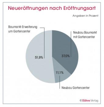 © Dähne Verlag