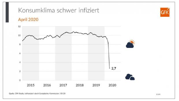 Die GfK ermittelt regelmäßig das Konsumklima in Deutschland.