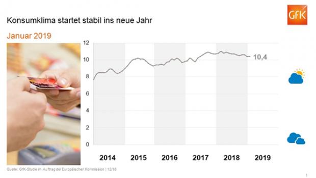 Die GfK erhebt monatlich Daten zum Konsumklima.