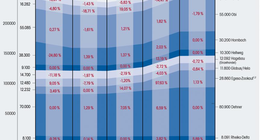 Verkaufsfläche in m² Veränderung 2014 bis 2019: +17.758 m² bzw. 7,19 Prozent, 1eigene Berechnung, 2ohne Mehrfachmitgliedschaften
