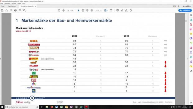 """Obi ist nach wie vor die stärkste Marke vor Bauhaus und Hornbach, so die aktuelle Baumarktstudie 2020 """"Bau- und Heimwerkermärkte im Wandel – Wie stark wirken Social Media und Nachhaltigkeit?"""" von Konzept & Markt und Dähne Verlag."""