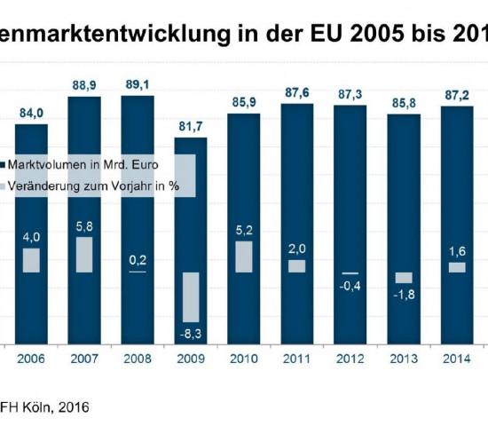 Im vergangenen Jahr ist der europäische Gartenmarkt um ein Prozent gewachsen, so die IFH.