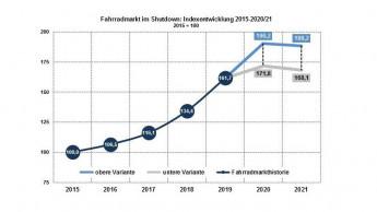 Deutscher Fahrradmarkt wuchs 2019 um 20 Prozent