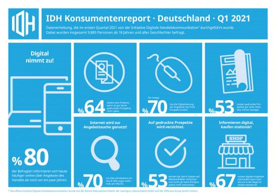 Die Initiative Digitale Handelskommunikation hat Konsumenten über deren aktuelles Einkaufsverhalten befragt und dabei zahlreiche Erkenntnisse gewonnen.