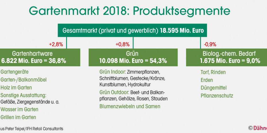 Gartenmarkt 2018, Produktsegmente