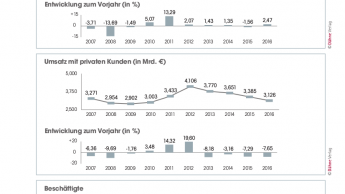 Baustoff-Fachhandel nach Zahlen des BDB