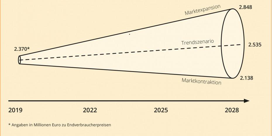 """Quelle: Marketmedia24 (Köln) aus """"Branchen-REPORT Leuchten und Lampen 2020"""""""