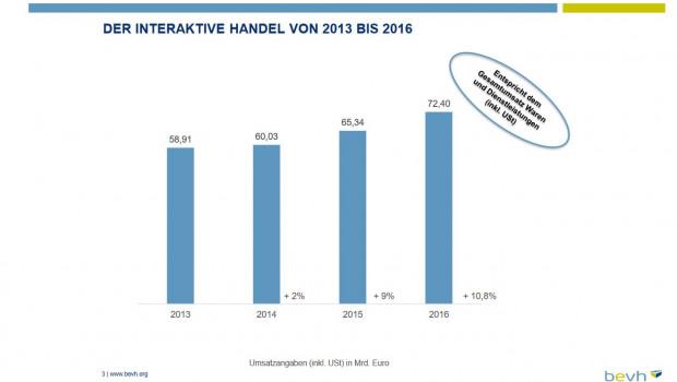 Der BEHV hält die Entwicklungen des interaktiven Handels seit 2006 in einer jährlichen Studie fest.