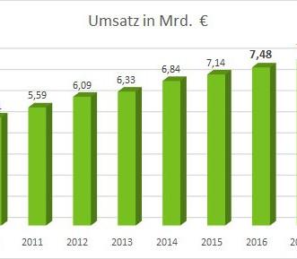 Steig nach oben: Die Umsatzstatistik der Galabauer.
