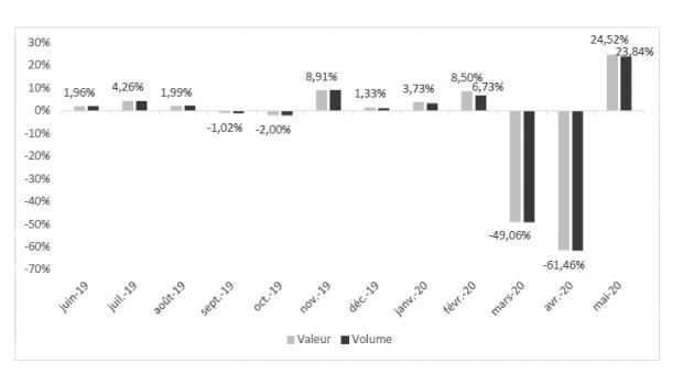 Der Verband FMB veröffentlicht regelmäßig die Veränderungsraten nach Umsatz und Menge der französischen Baumärkte.