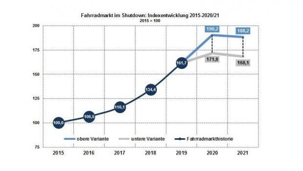Darstellung des Fahrradmarktes zwischen 2015 und 2019 mit Projektionen für 2020 und 2021.
