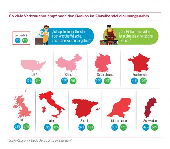 In vielen Ländern empfinden laut Capgemini die Verbraucher den Einkauf im Laden als eine lästige Pflicht.
