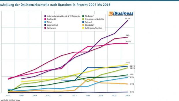 Unterhaltungselektronik und TK-Endgeräte haben das Ende ihres schnellen Wachstums noch nicht erreicht, so das Internetportal iBusiness (Quelle + Grafik: HighText Verlag).