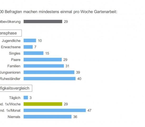 """Der Freizeit-Monitor 2016 ist erschienen - auch mit Ergebnissen zum Thema """"Garten""""."""