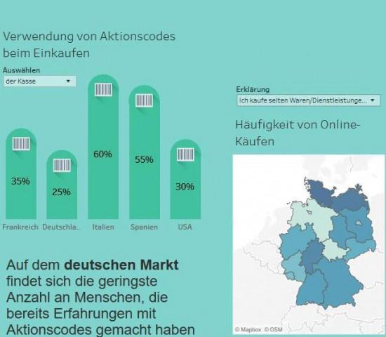 Eine aktuelle Onlineshopping-Umfrage zeigt: Deutsche nutzen Rabattcodes nur selten.