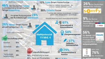Nur zwölf Prozent vernetzen Smart Home-Anwendungen richtig