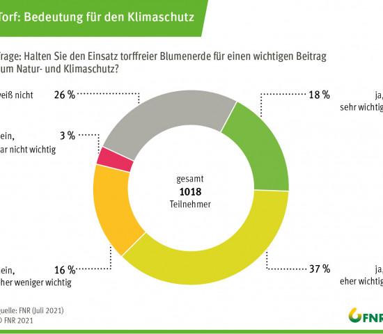 Umfrage 2021: Bedeutung von Torf für den Klimaschutz.