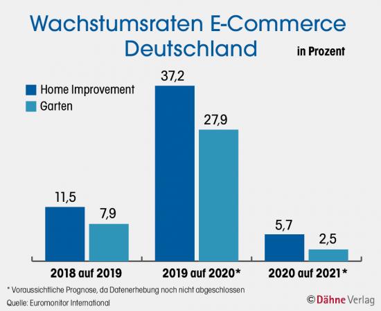 Wachstumsraten E-Commerce Deutschland
