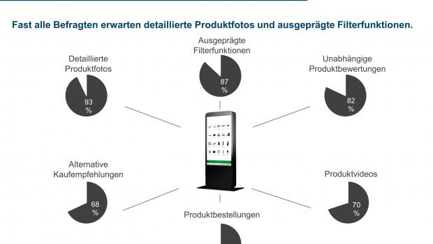 Die Studie des IFH Köln untersucht die Nutzungsbereitschaft für virtuelle Produktregale.