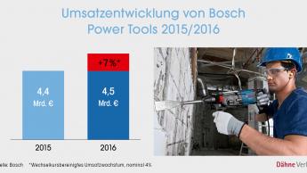 Rekordjahr für Bosch