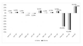 25 Prozent Plus für die französischen Baumärkte im Mai