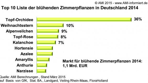 Anteile der Gesamtausgaben der blühenden Zierpflanzen in der AMI-Statistik.