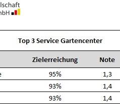 Deutsche Gesellschaft für Verbraucherstudien - Gartencenter Service